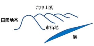 阪神地域の地形
