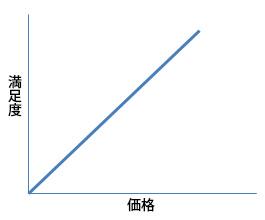 価格と満足度の相関関係