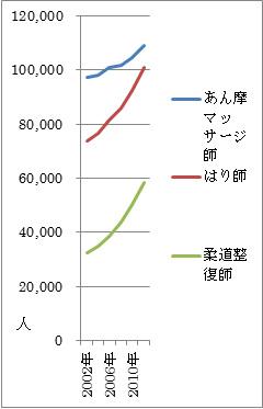 あん摩マッサージ師、はり師、柔道整復師資格者推移グラフ
