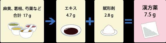葛根湯の例