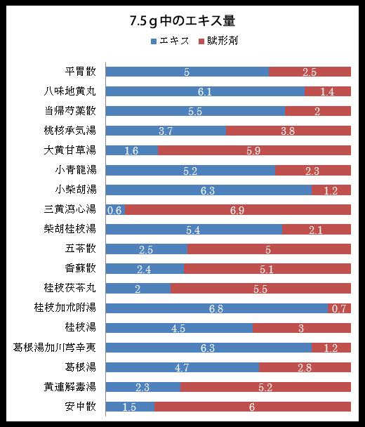 出典「漢方の主張」 成川一郎氏著 健友館 1991年