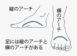 中足骨骨頭痛